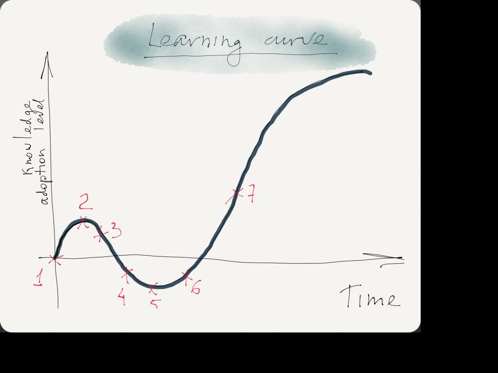 Læringskurve